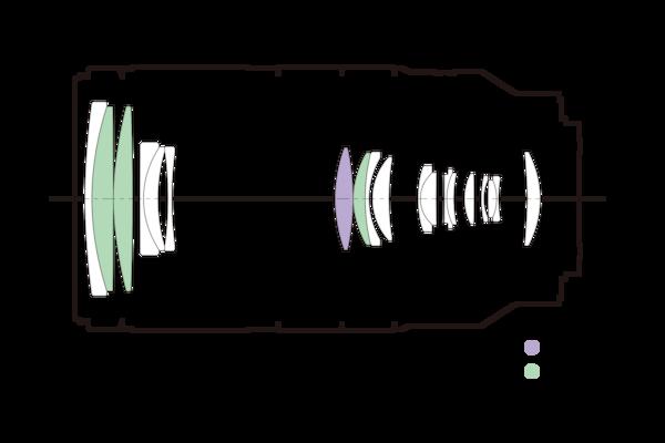 Image de Configuration de l'objectif