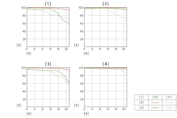 Fonction de transfert modulaire (MTF) du SEL1224GM