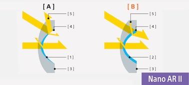 Illustration expliquant la structure du revêtement antireflets Nano II