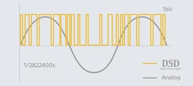 Image de Platine avec fonction d'encodage audio haute résolution