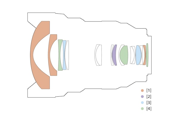 Illustration de la structure de l'objectif