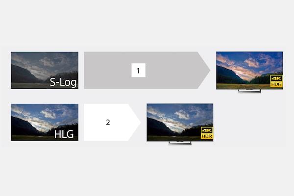 HLG (Hybrid Log-Gamma) pour un flux HDR instantané